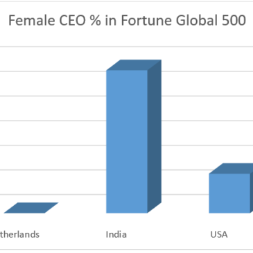 Women on top – comparing India, the Netherlands and the USA