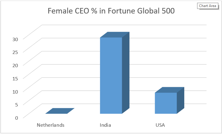 Female CEO